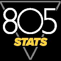 805Stats